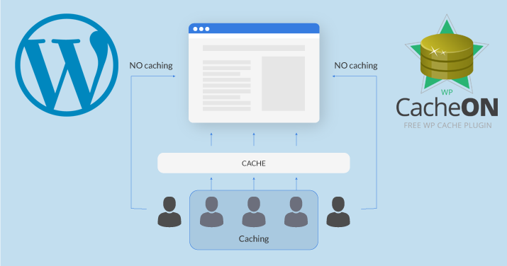 Cache with WordPress and WPCache