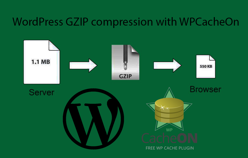 How to enable GZIP compression for your WordPress website with WPCacheOn